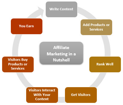 Affiliate Marketing explained in a diagram
