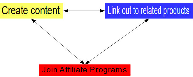 diagram showing the job of an affiliate marketer