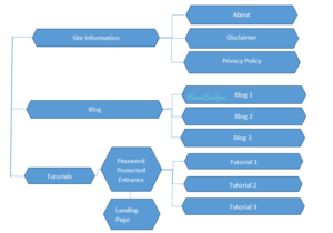 Your Website Blueprint