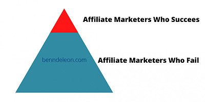 The percentage of affiliate marketers who failed compare to those who succeed